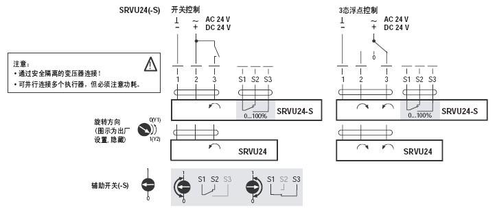 SRVU24非弹簧复位蝶阀执行器,适用于DN80...100蝶阀 扭矩:20NM 开关型 额定电压:AC/DC24V,50-60HZ 额定电压范围:AC/DC19.2...28.8V 功耗:运行2.5W,保持0.2W 旋转角度:最大90度 噪声强度:最大45DB(A) 位置指示:机械指示 手动操作:按下手动操作钮,执行器齿轮机构解锁,此时按住手动钮不放可进行手动操作 运行时间:90秒 环境温度:-30度.